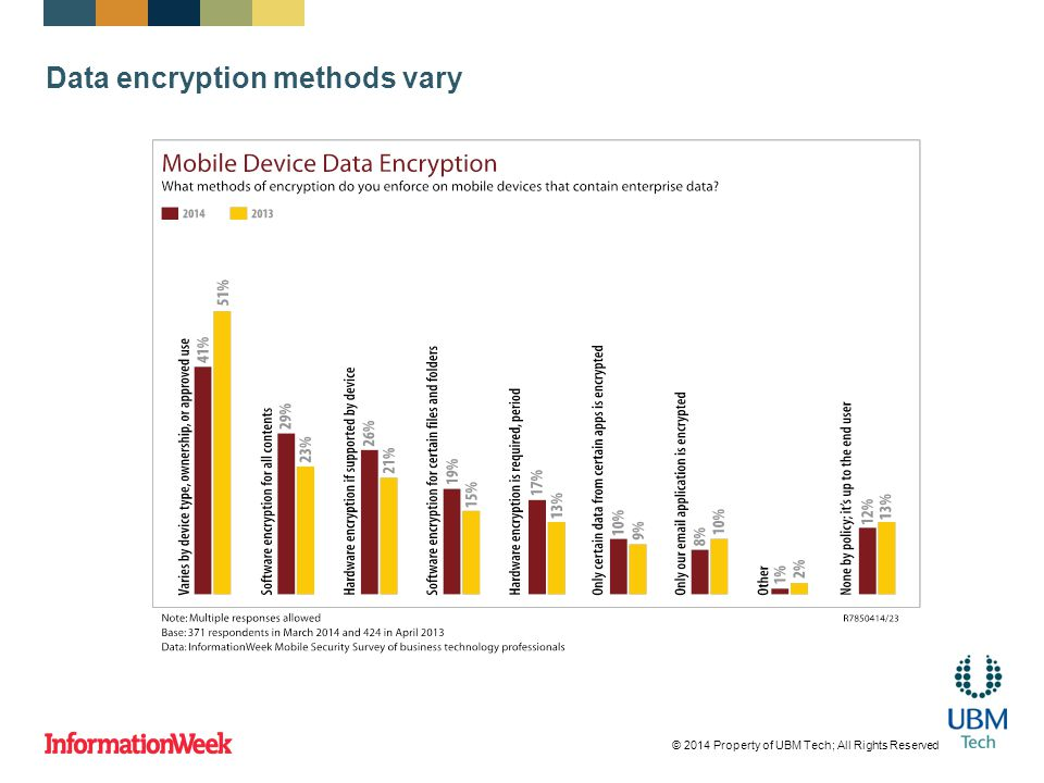 Data encryption methods vary © 2014 Property of UBM Tech; All Rights Reserved
