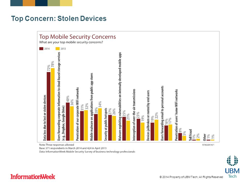 Top Concern: Stolen Devices © 2014 Property of UBM Tech; All Rights Reserved
