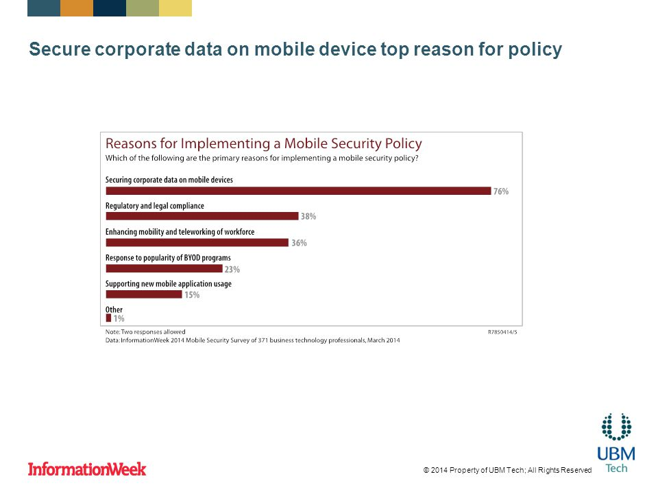 Secure corporate data on mobile device top reason for policy © 2014 Property of UBM Tech; All Rights Reserved