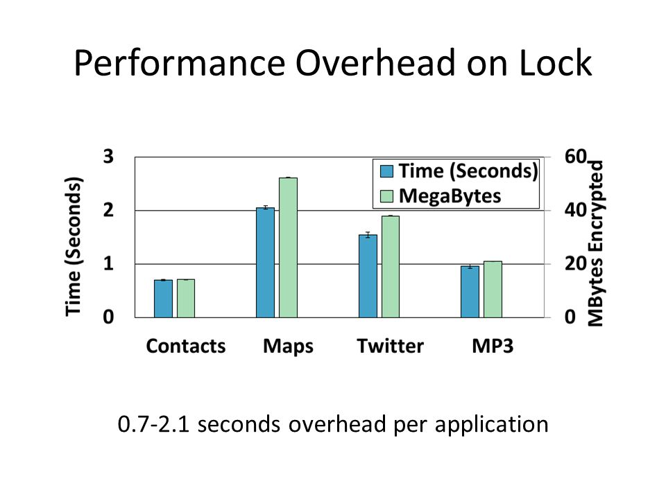Performance Overhead on Lock 0.7-2.1 seconds overhead per application