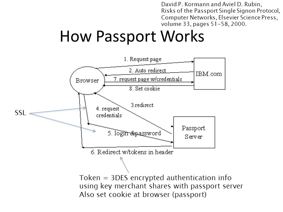 How Passport Works David P. Kormann and Aviel D. Rubin, Risks of the Passport Single Signon Protocol, Computer Networks, Elsevier Science Press, volum