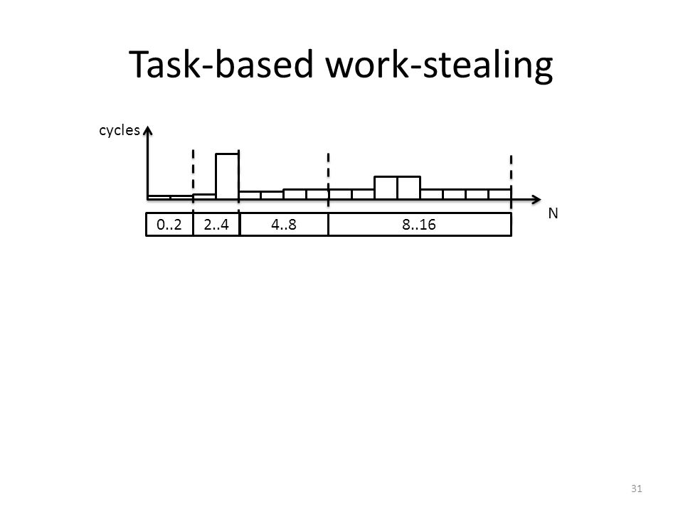 Task-based work-stealing N cycles 0..2 2..44..8 8..16 31