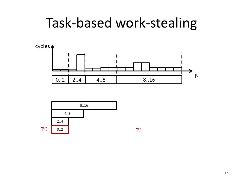 Task-based work-stealing N cycles 0..2 2..44..8 8..16 2..4 4..8 8..16 T0 T1 0..2 32