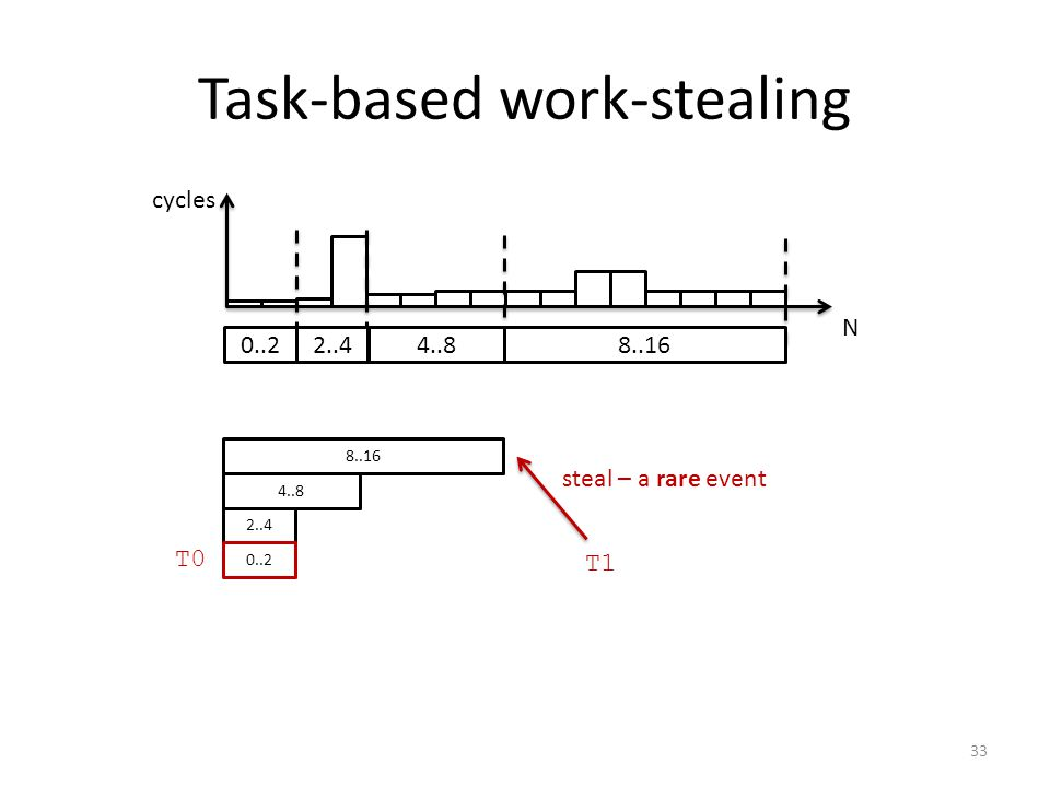 Task-based work-stealing N cycles 0..2 2..44..8 8..16 2..4 4..8 8..16 T0 T1 0..2 steal – a rare event 33