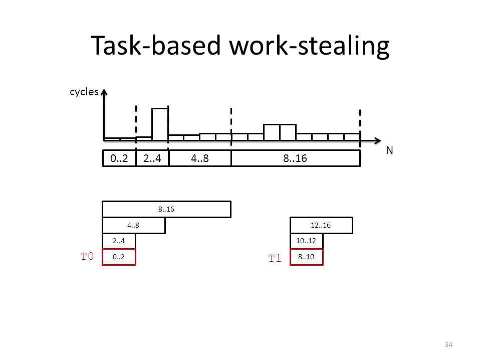 Task-based work-stealing N cycles 0..2 2..44..8 8..16 2..4 4..8 8..16 T0 T1 10..12 12..16 8..100..2 34