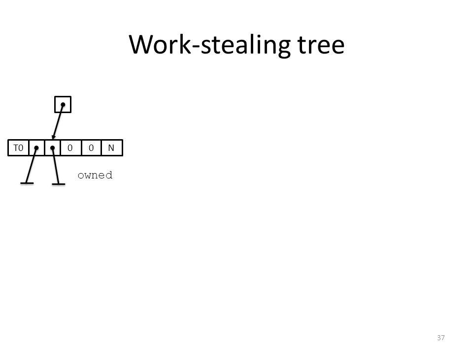 Work-stealing tree 00T0N owned 37