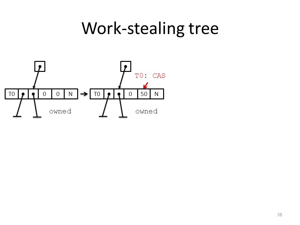 Work-stealing tree 00T0N050T0N owned T0: CAS 38