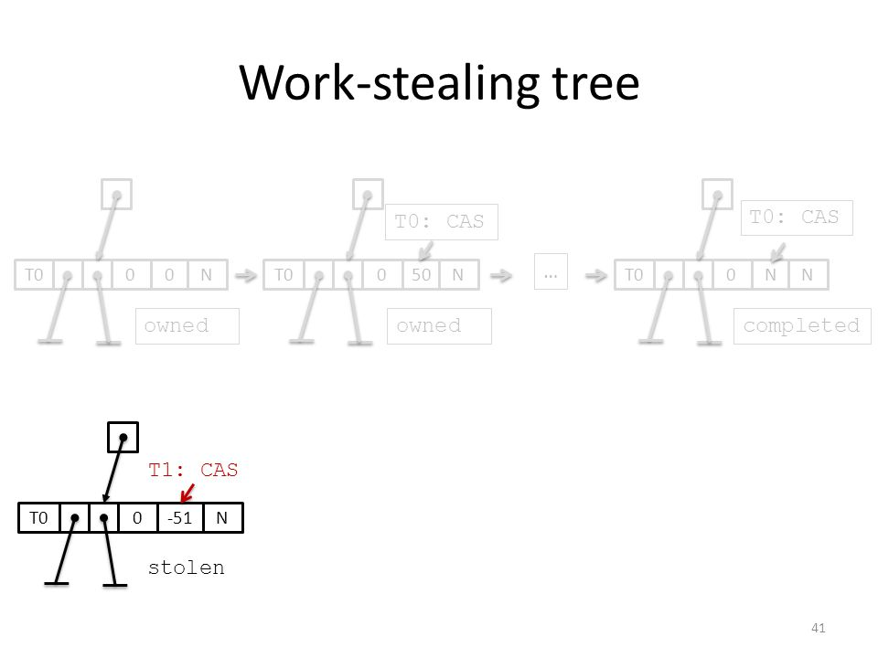 Work-stealing tree 050T0N0N N … ownedcompleted 0-51T0N T0: CAS stolen T0: CAS 00T0N owned T1: CAS 41