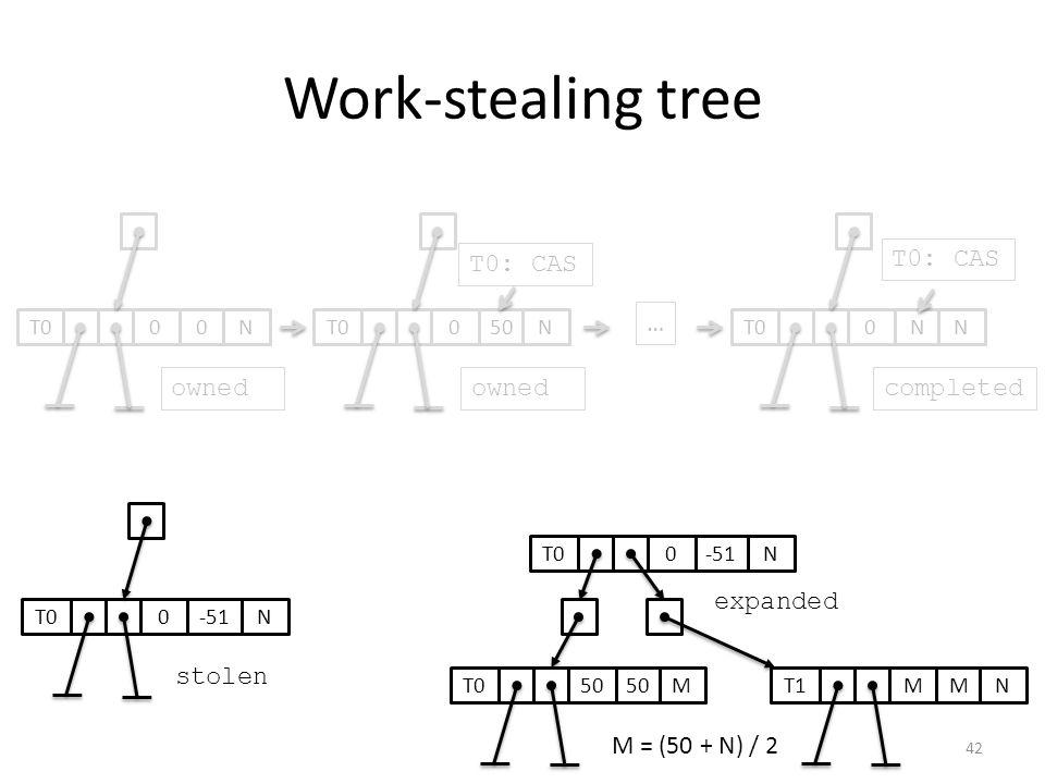 Work-stealing tree 050T0N0N N … ownedcompleted 0-51T0N T0: CAS stolen 0-51T0N expanded 50 T0M MMT1N T0: CAS 00T0N owned M = (50 + N) / 2 42