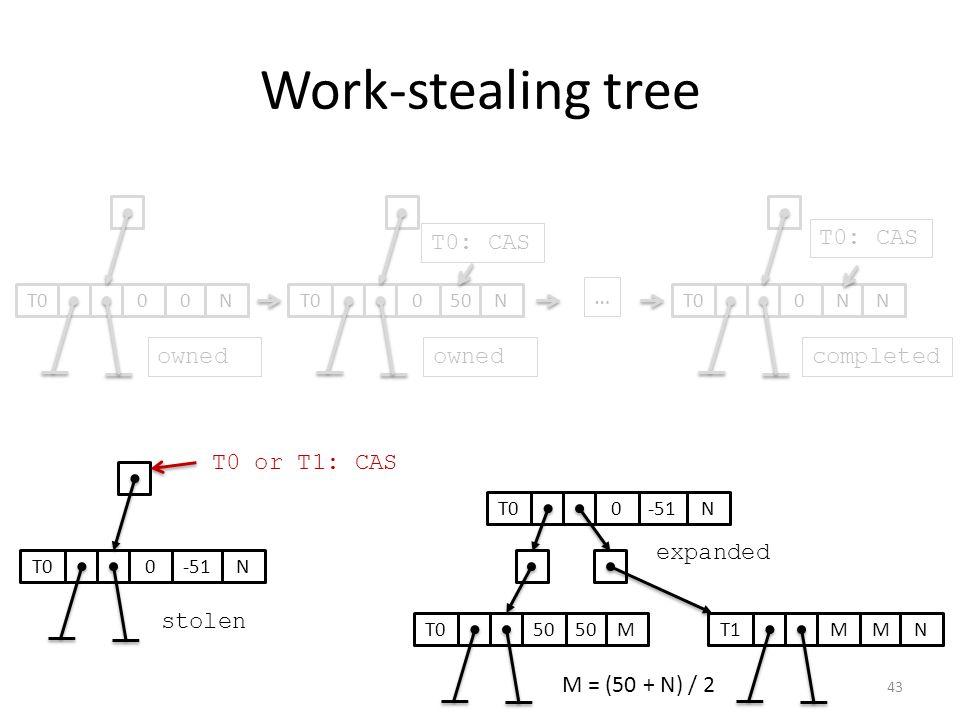 Work-stealing tree 050T0N0N N … ownedcompleted 0-51T0N T0: CAS stolen 0-51T0N expanded 50 T0M MMT1N T0: CAS 00T0N owned M = (50 + N) / 2 T0 or T1: CAS