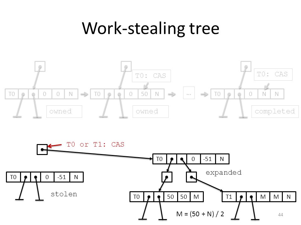 Work-stealing tree 050T0N0N N … ownedcompleted 0-51T0N T0: CAS stolen 0-51T0N expanded 50 T0M MMT1N T0 or T1: CAS T0: CAS 00T0N owned M = (50 + N) / 2
