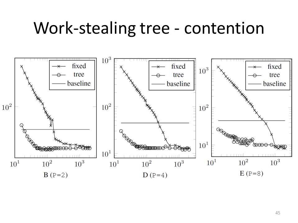 Work-stealing tree - contention 45