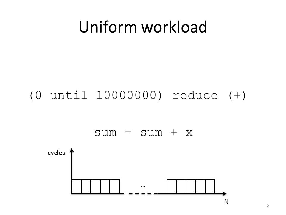Uniform workload (0 until 10000000) reduce (+) sum = sum + x … N cycles 5