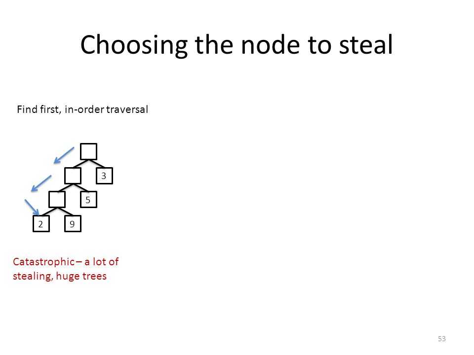 Choosing the node to steal Find first, in-order traversal 29 5 3 Catastrophic – a lot of stealing, huge trees 53