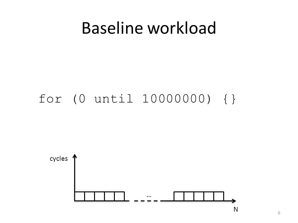 Baseline workload for (0 until 10000000) {} … N cycles 6