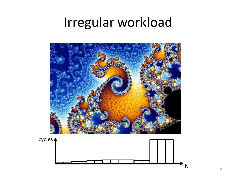 N cycles 8
