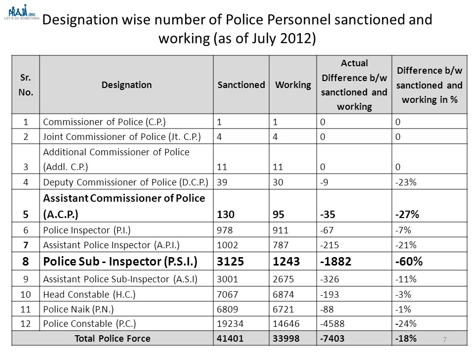 Police Personnel details based on Department (as on 31st July 2012) Department Police Personnel Sanctione d Police Personnel Working (July'12) Difference between Sanctioned and Working (July '12) % difference between Sanctioned and Working (July '12) Difference between Sanctioned and Working (Nov'11) % difference between Sanctioned and Working (Nov'11) Special Branch (I - CID)952814-138-14%-108-11% Special Branch (II - Passport) 320295-25-8%-117-37% Crime Branch15251253-272-18%-256-17% Protection and Security14781442-36-2%-55-4% Armed Police113088251-3057-27%-2634-23% Anti-Terrorist Squad171186159%2515% Wireless Section447346-101-23%-93-21% Traffic33533101-252-8%-1633-49% Control Room272127-145-53%-132-49% Total1982615815-4011-20%-5003-25% Control Room is short by 145 officers (again a gap of 53%).