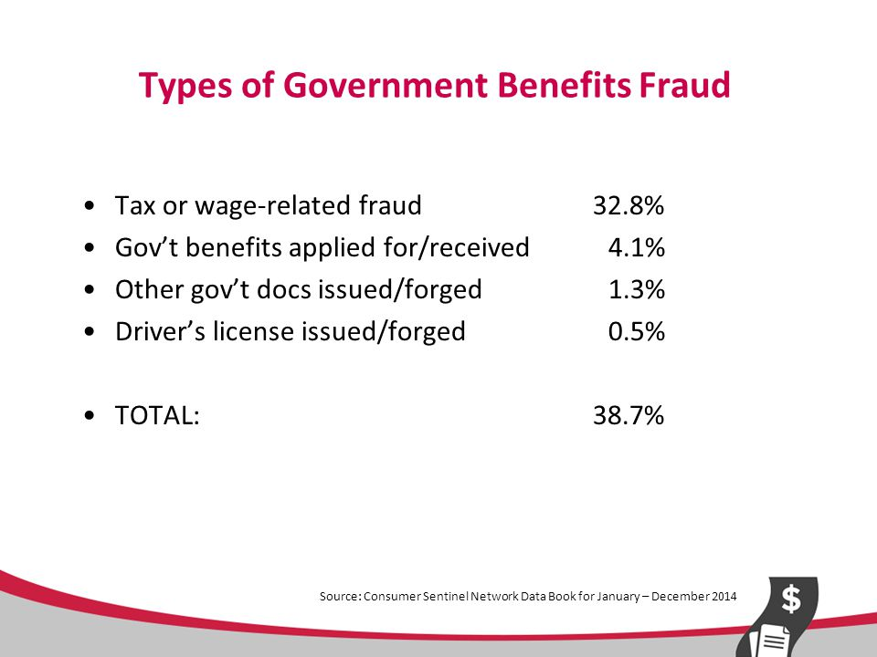 Types of Government Benefits Fraud Tax or wage-related fraud 32.8% Gov't benefits applied for/received 4.1% Other gov't docs issued/forged 1.3% Driver's license issued/forged 0.5% TOTAL: 38.7% Source: Consumer Sentinel Network Data Book for January – December 2014