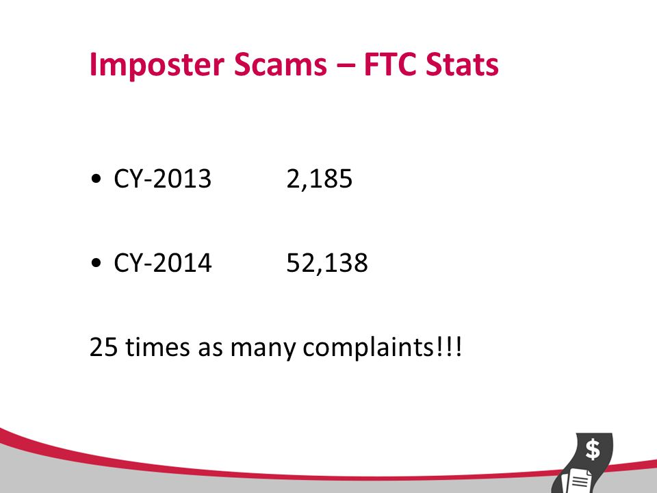 Imposter Scams – FTC Stats CY-2013 2,185 CY-201452,138 25 times as many complaints!!!