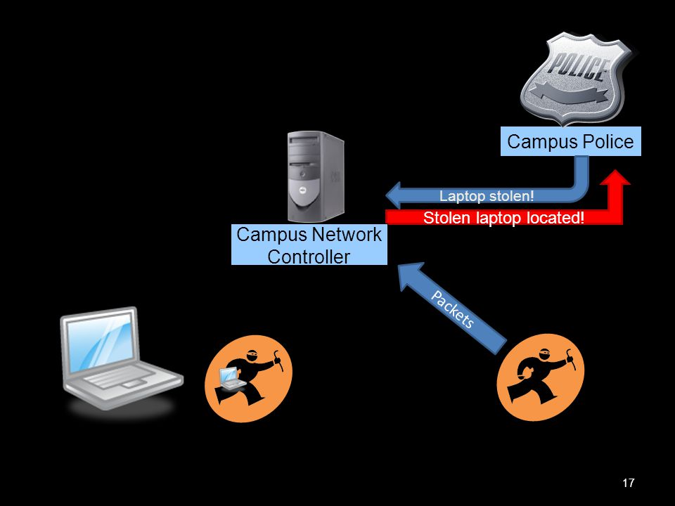17 Stolen laptop located! Campus Police Packets Laptop stolen! Campus Network Controller