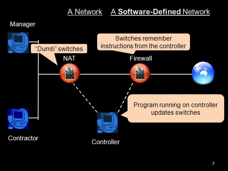 2 A Software-Defined Network NAT Firewall Contractor Manager Controller Program running on controller updates switches Switches remember instructions from the controller Dumb switches A Network