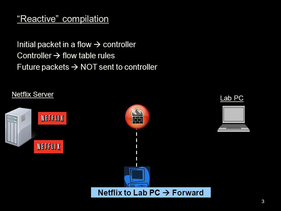 Reactive compilation Initial packet in a flow  controller Controller  flow table rules Future packets  NOT sent to controller Netflix to Lab PC  Forward 3 Netflix Server Lab PC