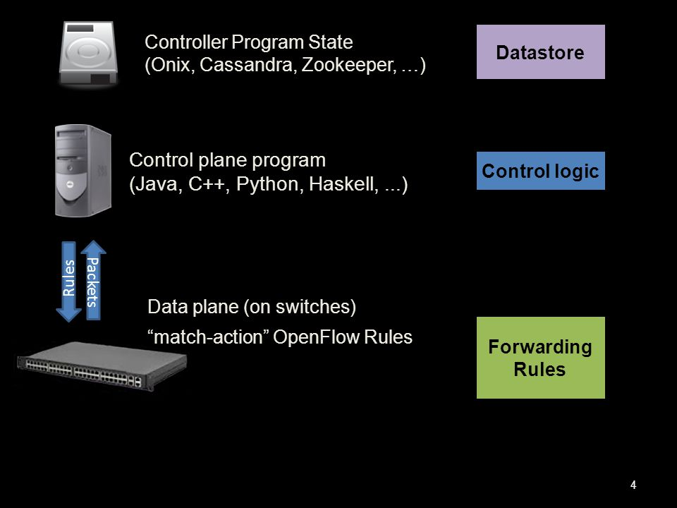 Control plane program (Java, C++, Python, Haskell,...) Controller Program State (Onix, Cassandra, Zookeeper, …) Rules 4 Packets Data plane (on switches) match-action OpenFlow Rules Control logic Datastore Forwarding Rules