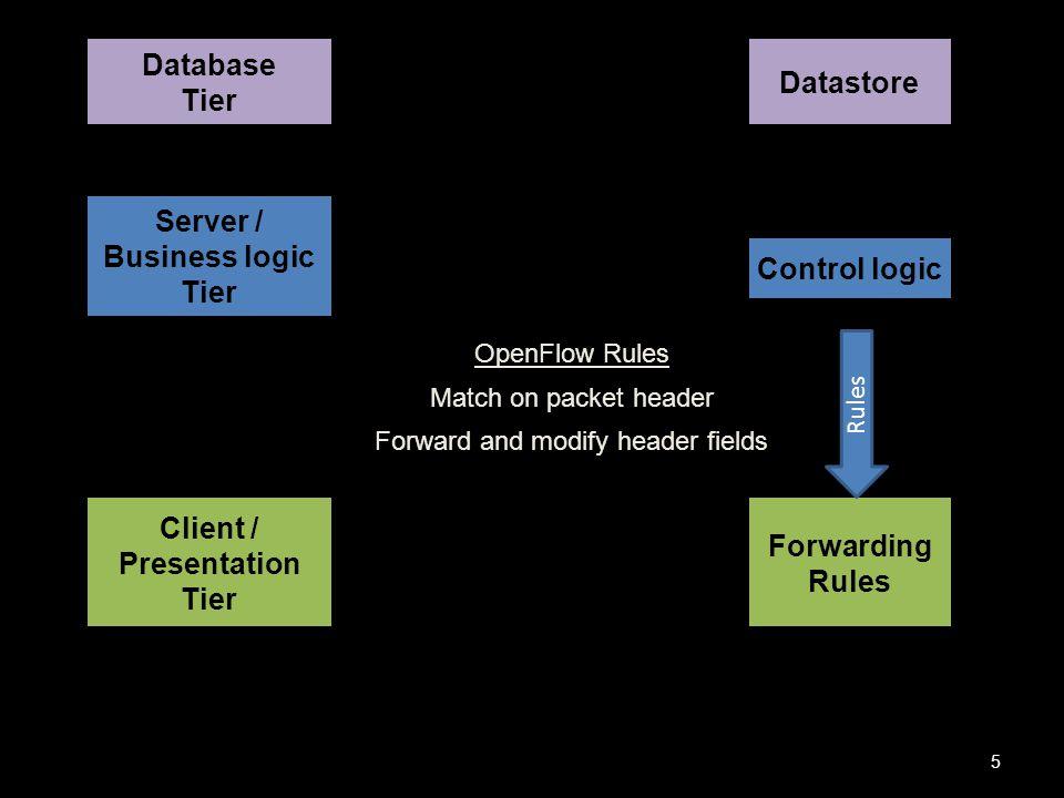Flowlog is recursion- and negation-free Datalog 16 Flowlog Verification Tool