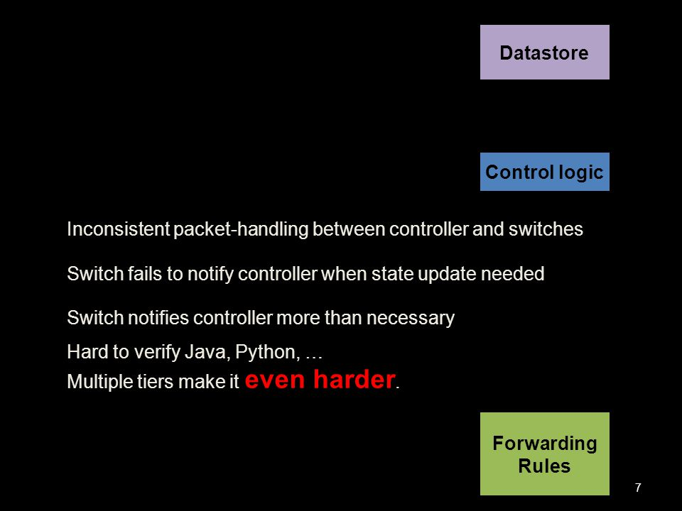 Forwarding Rules Control logic Datastore Inconsistent packet-handling between controller and switches Switch fails to notify controller when state update needed Switch notifies controller more than necessary Hard to verify Java, Python, … Multiple tiers make it even harder.