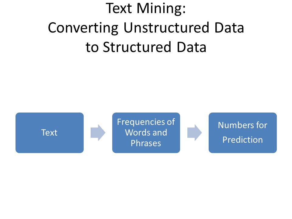 Text Mining: Converting Unstructured Data to Structured Data Text Frequencies of Words and Phrases Numbers for Prediction