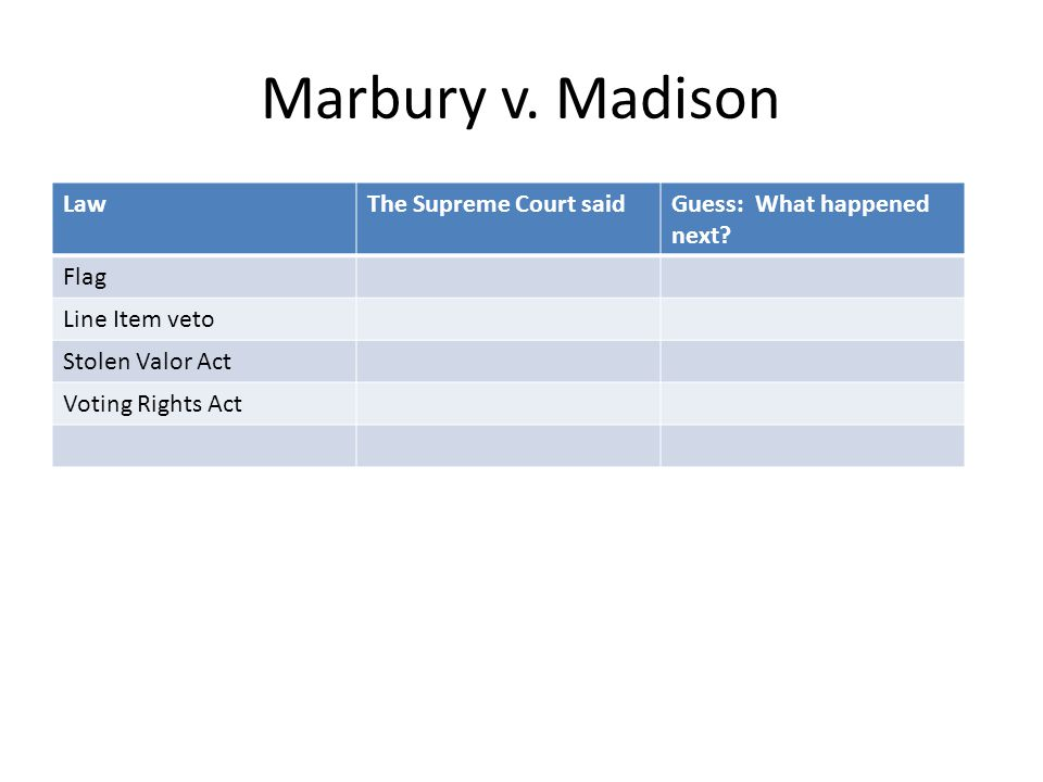 Marbury v.Madison LawThe Supreme Court saidGuess: What happened next.
