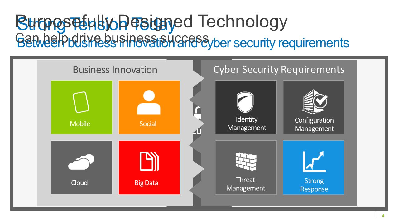 Strong Tension Today Between business innovation and cyber security requirements Business Innovation Cyber Security Requirements