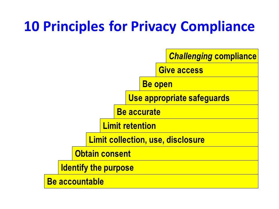 10 Principles for Privacy Compliance Be accountable Identify the purpose Obtain consent Limit collection, use, disclosure Limit retention Be accurate Use appropriate safeguards Be open Give access Challenging compliance