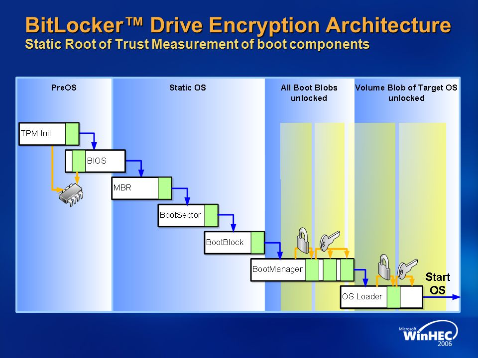 BitLocker™ Drive Encryption Architecture Static Root of Trust Measurement of boot components
