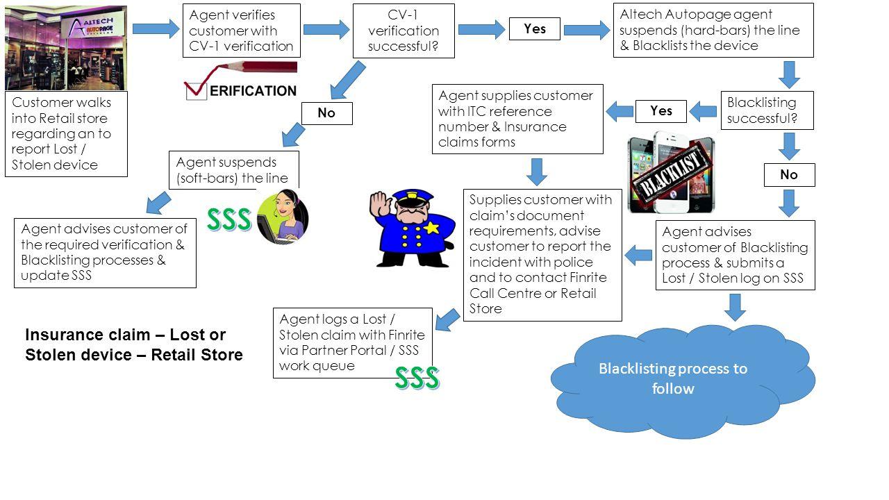 Agent verifies customer with CV-1 verification CV-1 verification successful.