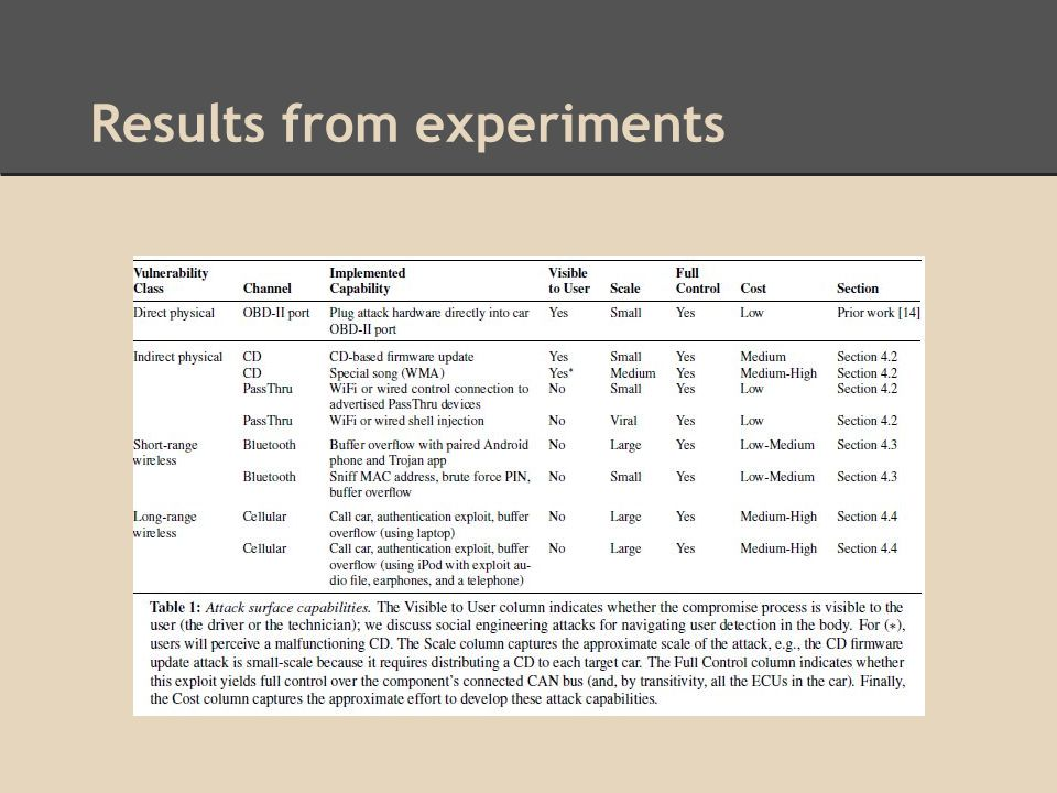 Results from experiments