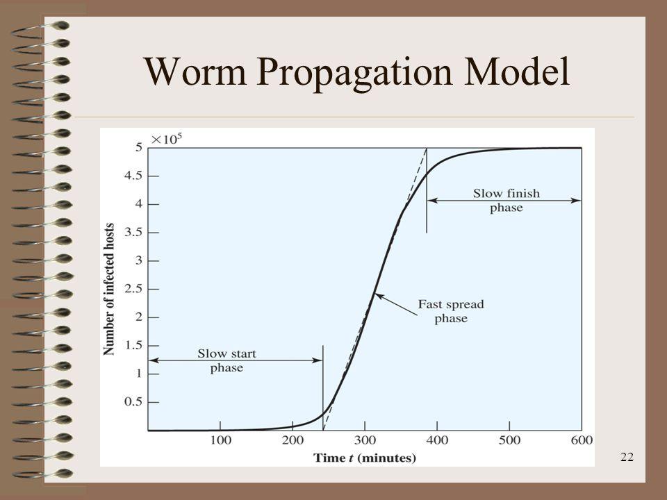 State of Worm Technology Multiplatform Multiexploit Ultrafast spreading Polymorphic Metamorphic Transport Vehicles Zero-day exploit 23