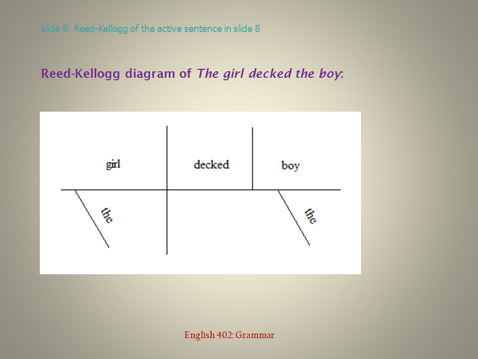 slide 10: Reed-Kellogg of the passive sentence in slide 8 English 402: Grammar Reed-Kellogg diagram of The boy was decked by the girl: