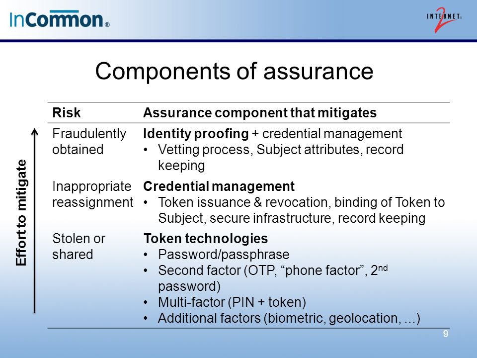 Components of assurance 9 RiskAssurance component that mitigates Fraudulently obtained Identity proofing + credential management Vetting process, Subj