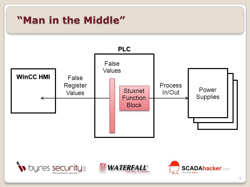 Man in the Middle WinCC HMI PLC Stuxnet Function Block Stuxnet Function Block False Values Power Supplies Process In/Out False Register Values 6