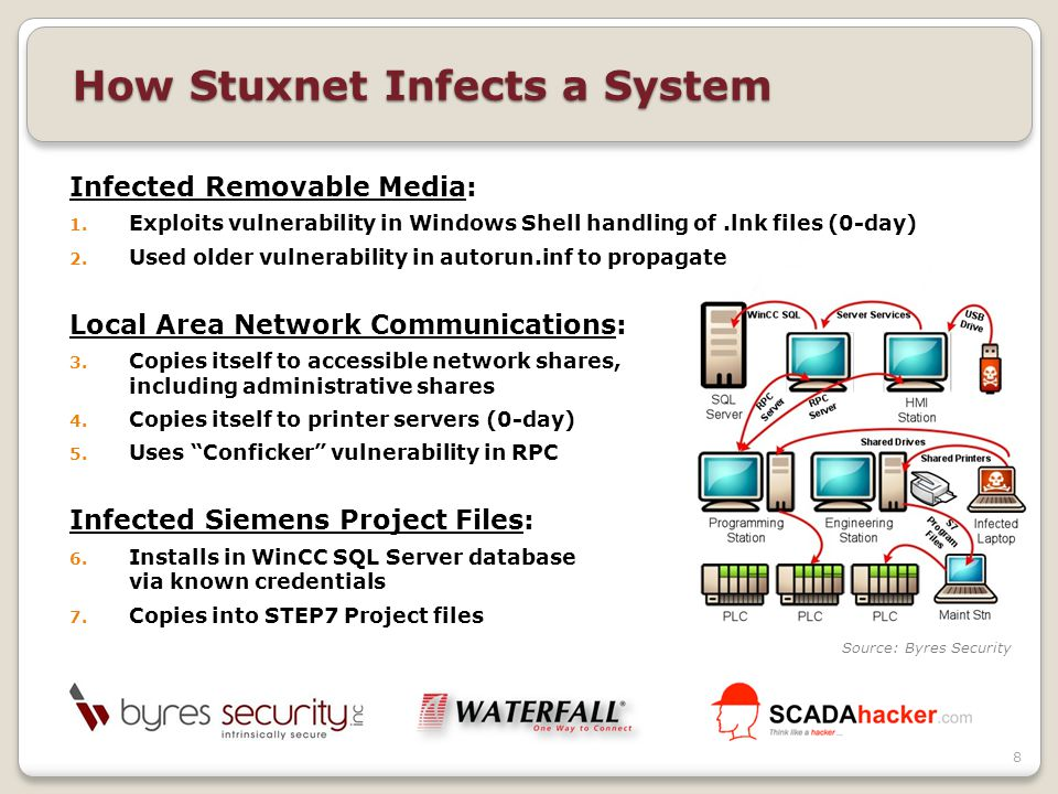 All Windows Hosts ◦Installs rootkit and loader ◦Creates configuration and data files ◦Propagates to other potential hosts Siemens PCS7 STEP7 Hosts ◦Wraps S7 Device OS driver (MitM + PLC rootkit) ◦Looks for specific PLC models  Infects S7 Project files  PROFIBUS driver replaced Siemens PCS7 WinCC Hosts ◦Infects WinCC SQL Server database files Target System ◦Injects 1 of 3 different payloads into PLC How Stuxnet Infects a System 9