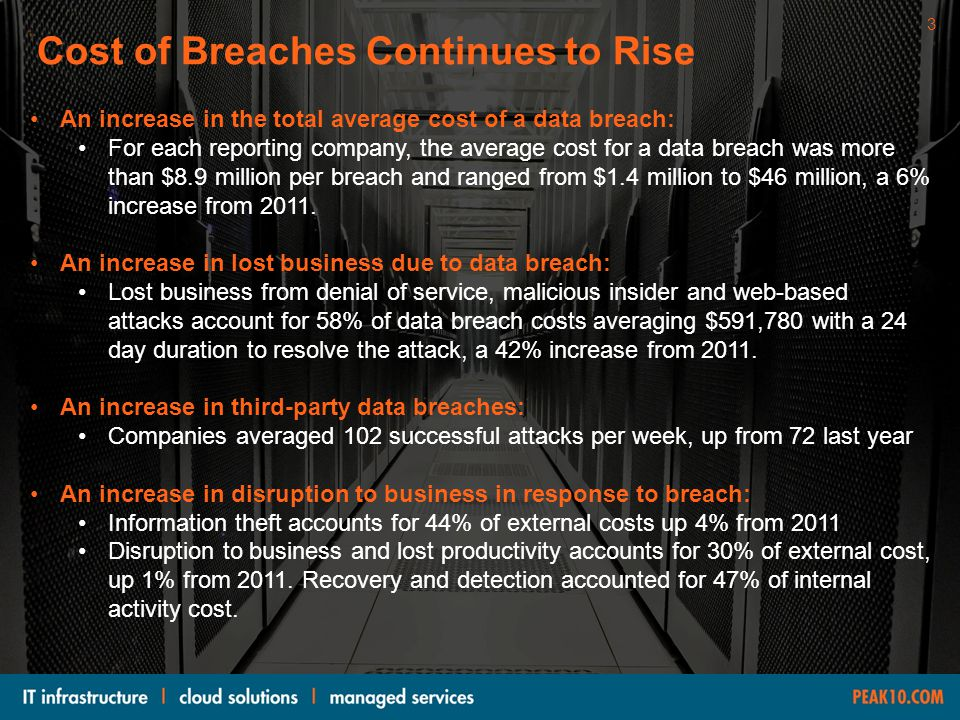 Cost of Breaches Continues to Rise An increase in the total average cost of a data breach: For each reporting company, the average cost for a data bre