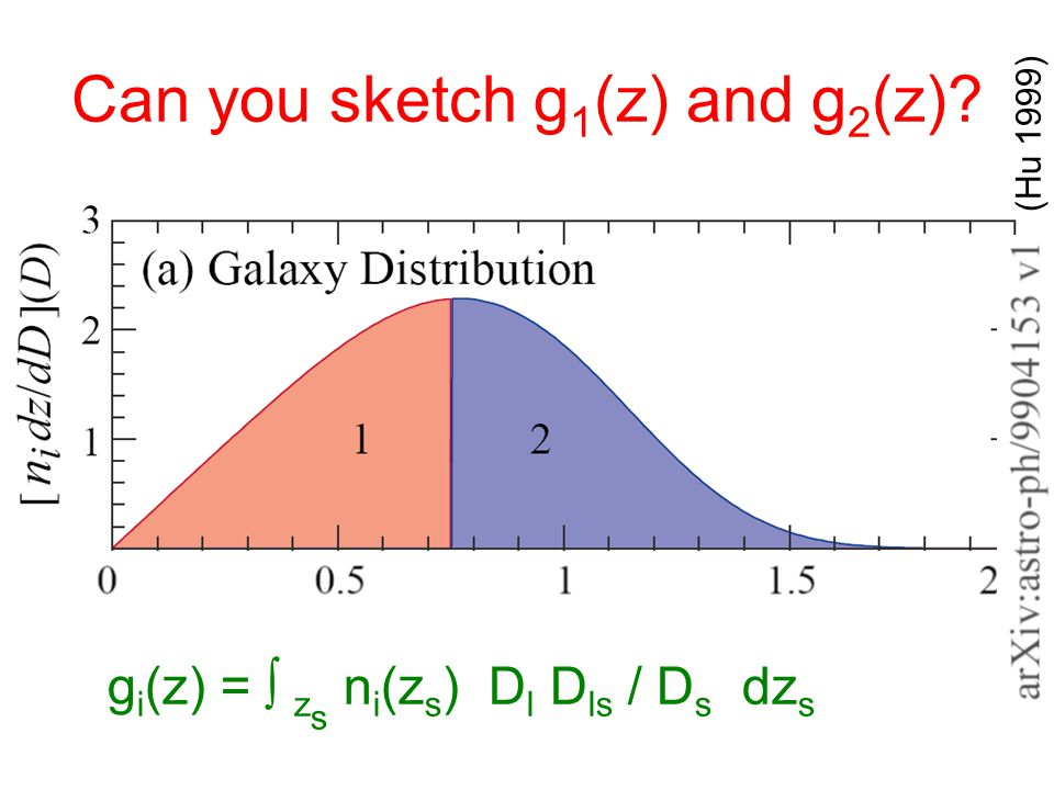 Can you sketch g 1 (z) and g 2 (z) (Hu 1999) g i (z) = ∫ z s n i (z s ) D l D ls / D s dz s