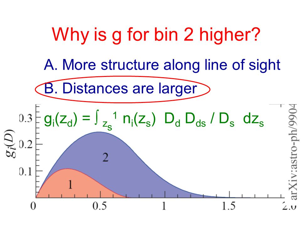 (Hu 1999) Why is g for bin 2 higher. A. More structure along line of sight B.