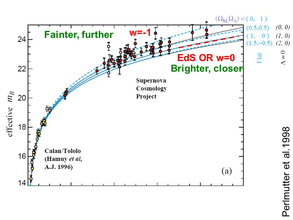 Perlmutter et al.1998 EdS OR w=0 w=-1 Fainter, further Brighter, closer