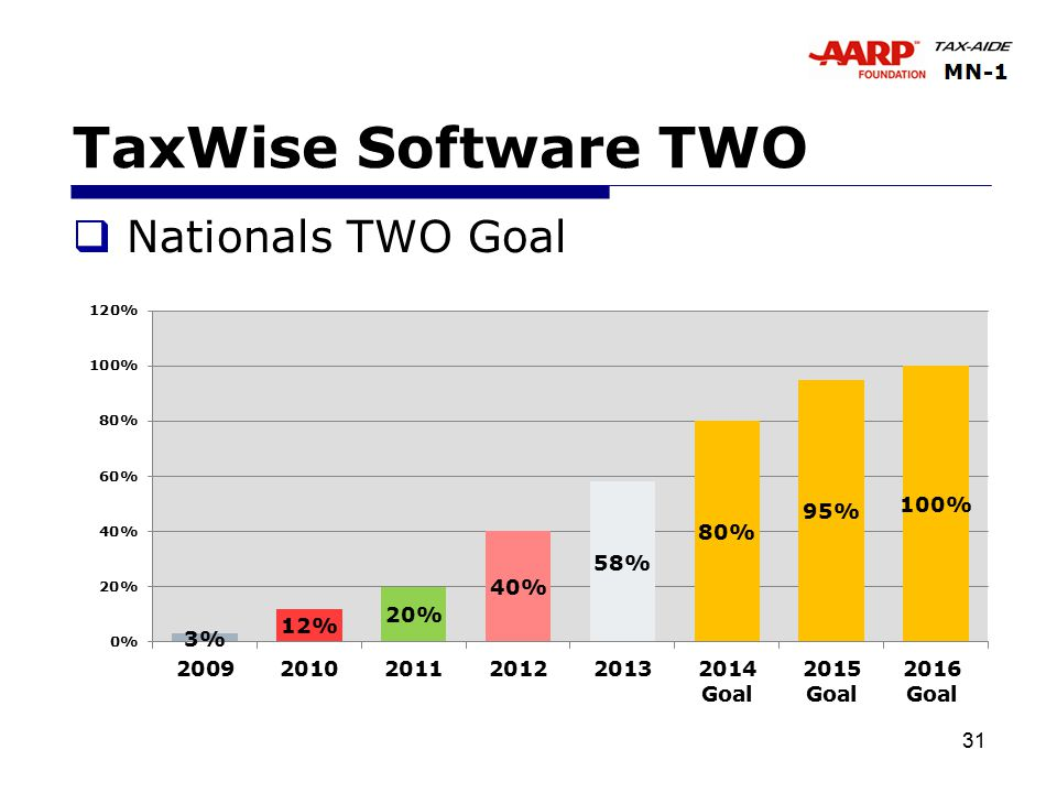 31 TaxWise Software TWO  Nationals TWO Goal