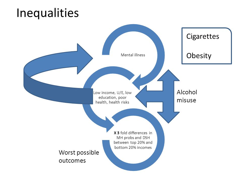 Inequalities Mental illness Low income, U/E, low education, poor health, health risks X 3 fold differences in MH probs and DSH between top 20% and bottom 20% incomes Alcohol misuse Worst possible outcomes Cigarettes Obesity