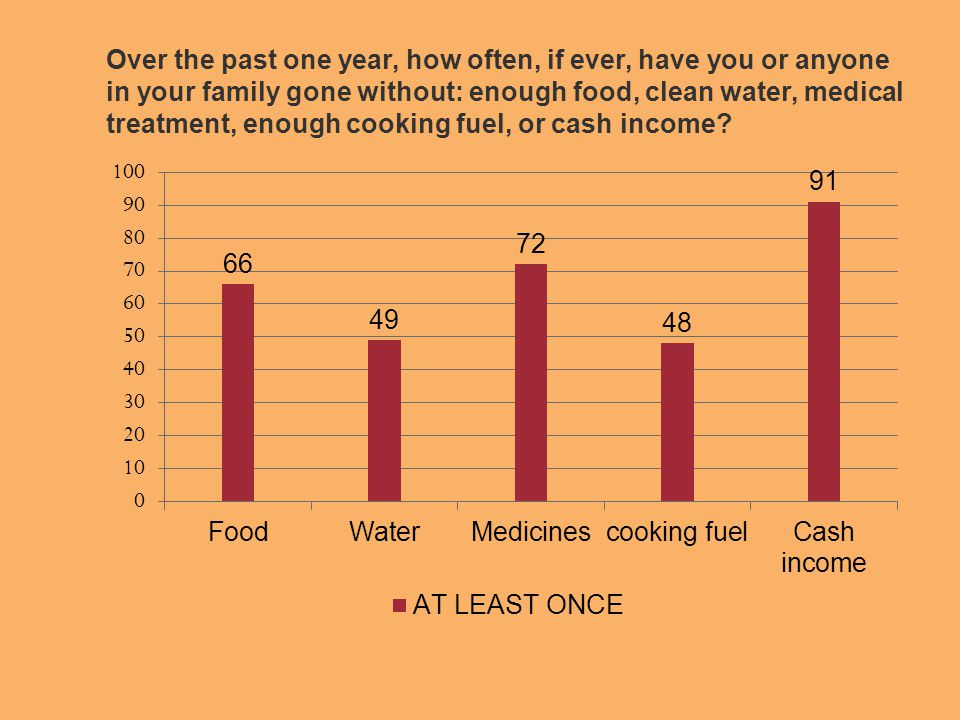 Over the past one year, how often, if ever, have you or anyone in your family gone without: enough food, clean water, medical treatment, enough cooking fuel, or cash income