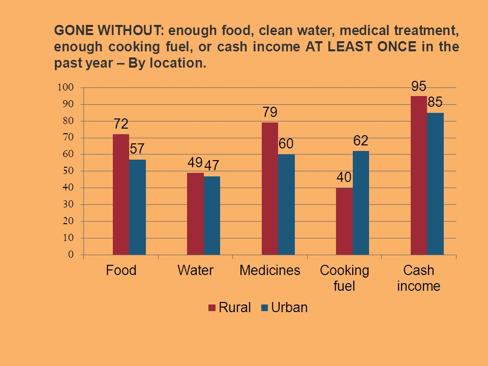 GONE WITHOUT: enough food, clean water, medical treatment, enough cooking fuel, or cash income AT LEAST ONCE in the past year – By location.