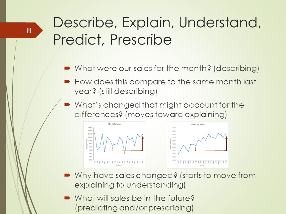 Describe, Explain, Understand, Predict, Prescribe  What were our sales for the month.